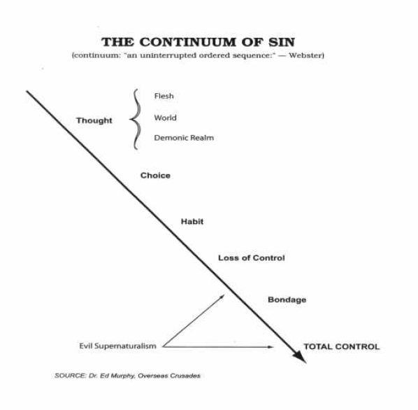 The Continuum of Sin diagram from Dr. Ed Murphy's Oversees Crusades